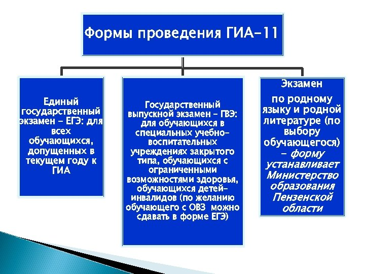 Формы проведения ГИА-11 Единый государственный экзамен – ЕГЭ: для всех обучающихся, допущенных в текущем