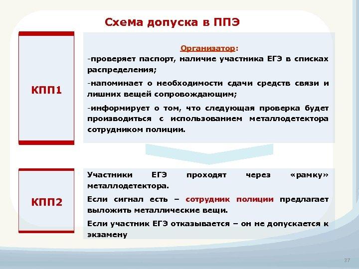 Схема допуска в ППЭ Организатор: -проверяет паспорт, наличие участника ЕГЭ в списках распределения; КПП