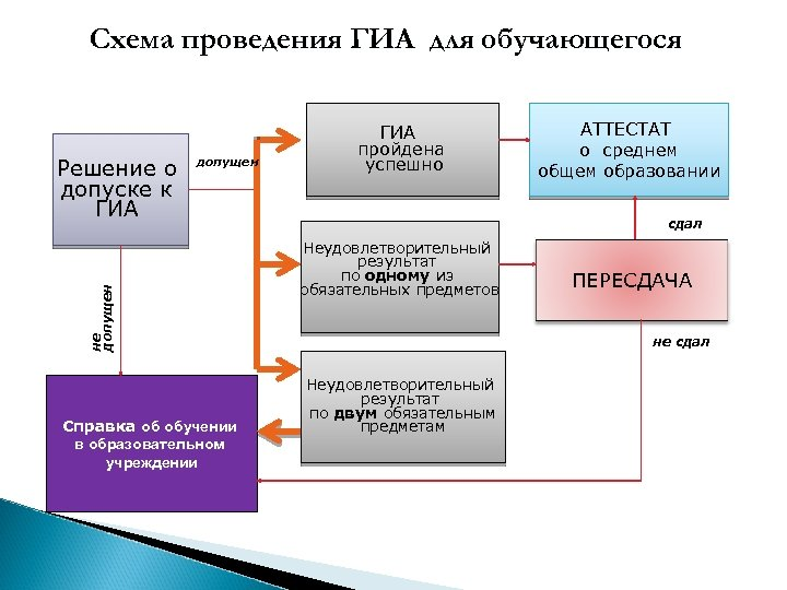 Схема проведения ГИА для обучающегося допущен не допущен Решение о допуске к ГИА Справка