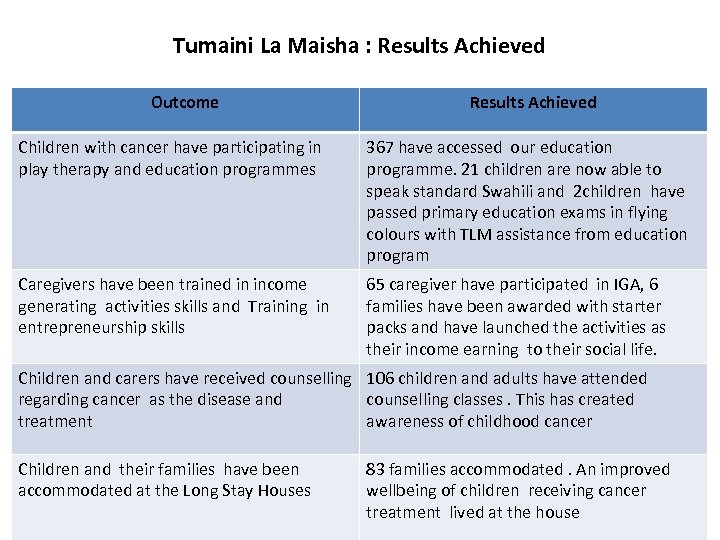 Tumaini La Maisha : Results Achieved Outcome Results Achieved Children with cancer have participating