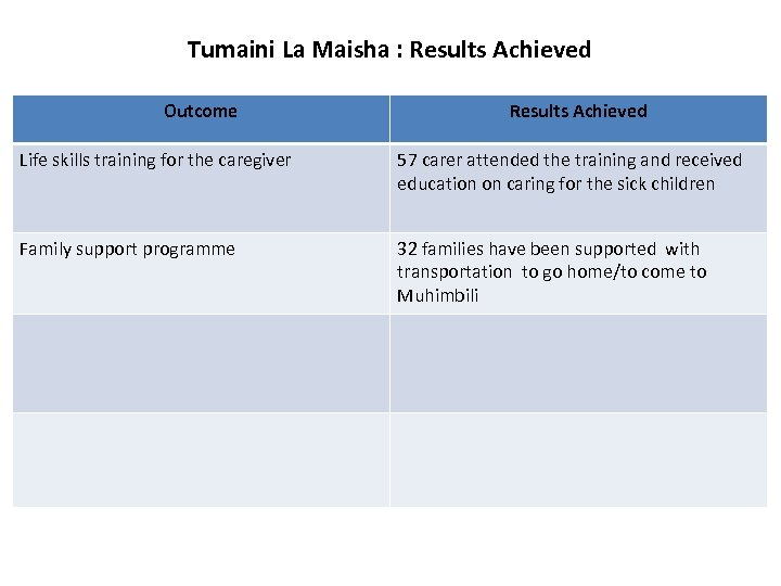 Tumaini La Maisha : Results Achieved Outcome Results Achieved Life skills training for the