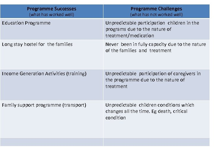 Programme Successes Tumaini La (what has worked well)Maisha: Programme Challenges Successes and Challenges (what
