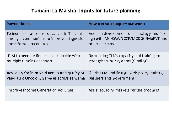 Tumaini La Maisha: Inputs for future planning Partner ideas: How can you support our