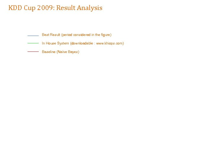 KDD Cup 2009: Result Analysis Best Result (period considered in the figure) In House