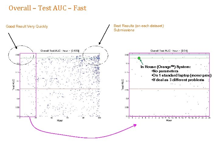 Overall – Test AUC – Fast Good Result Very Quickly Best Results (on each