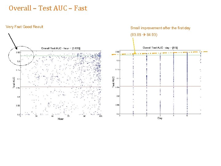 Overall – Test AUC – Fast Very Fast Good Result Small improvement after the