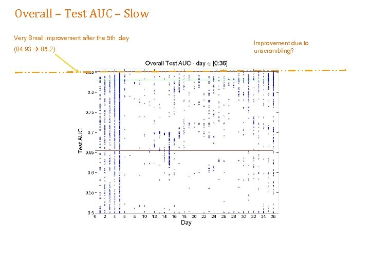 Overall – Test AUC – Slow Very Small improvement after the 5 th day