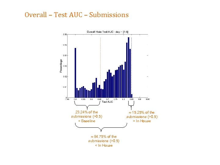Overall – Test AUC – Submissions 23. 24% of the submissions (>0. 5) <