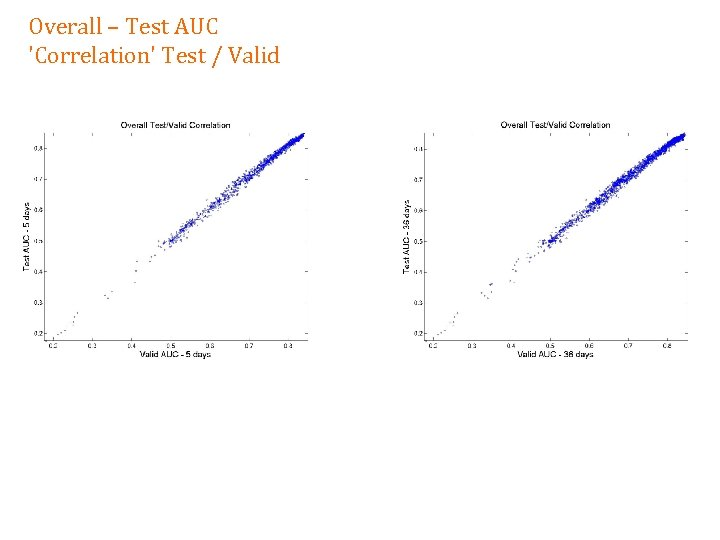 Overall – Test AUC 'Correlation' Test / Valid