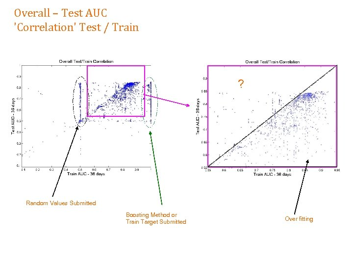 Overall – Test AUC 'Correlation' Test / Train ? Random Values Submitted Boosting Method