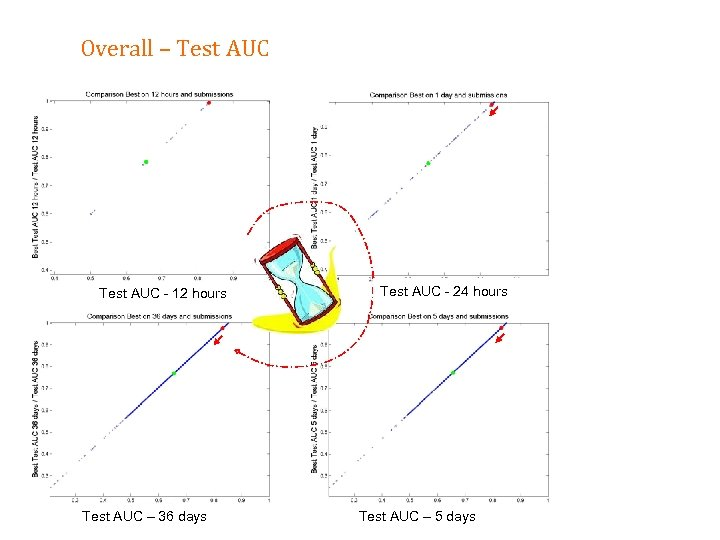 Overall – Test AUC - 12 hours Test AUC – 36 days Test AUC