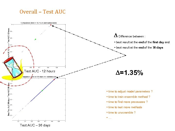 Overall – Test AUC Difference between : • best result at the end of