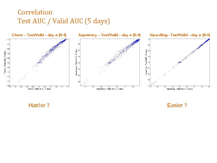 Correlation Test AUC / Valid AUC (5 days) Churn – Test/Valid – day [0: