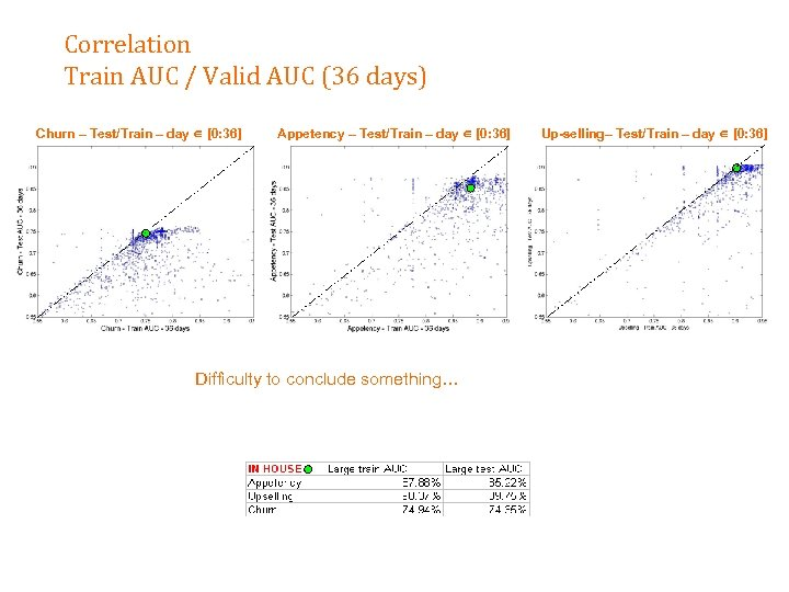 Correlation Train AUC / Valid AUC (36 days) Churn – Test/Train – day [0: