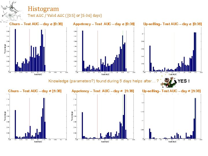 Histogram Test AUC / Valid AUC ([0: 5] or ]5 -36] days) Churn –