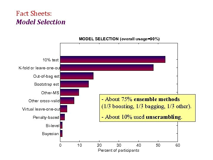 Fact Sheets: Model Selection MODEL SELECTION (overall usage=90%) 10% test K-fold or leave-one-out Out-of-bag