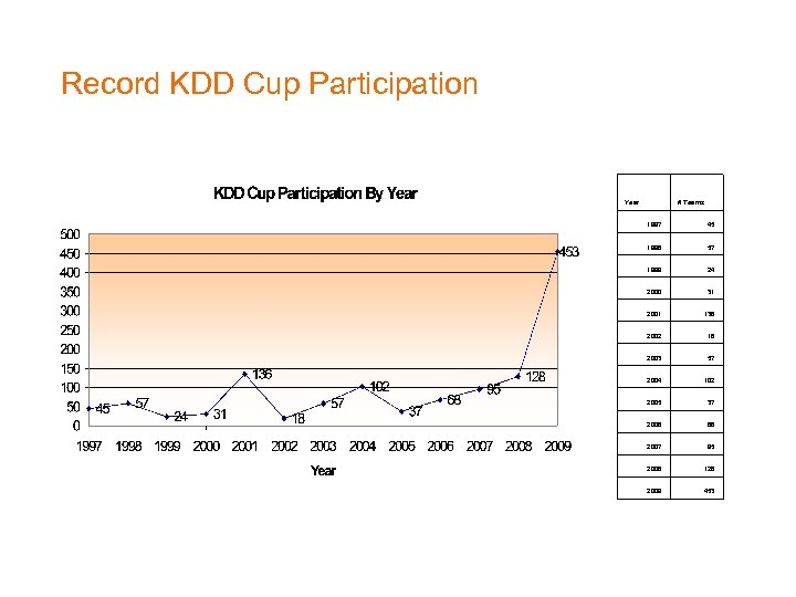 Record KDD Cup Participation Year # Teams 1997 45 1998 57 1999 24 2000