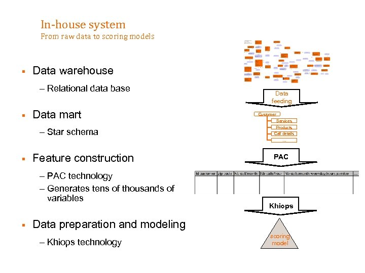 In-house system From raw data to scoring models § Data warehouse – Relational data