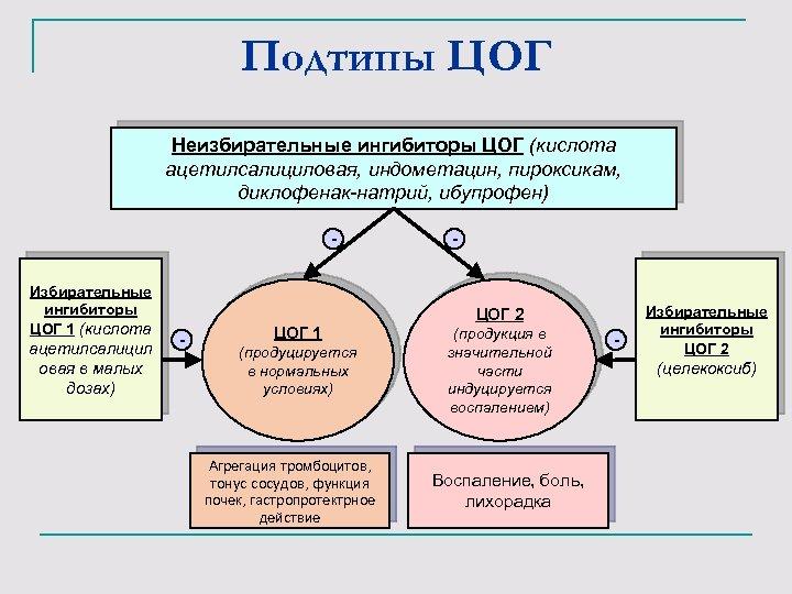 Подтипы ЦОГ Неизбирательные ингибиторы ЦОГ (кислота ацетилсалициловая, индометацин, пироксикам, диклофенак-натрий, ибупрофен) Избирательные ингибиторы ЦОГ