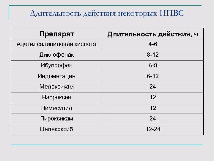 Длительность действия некоторых НПВС Препарат Длительность действия, ч Ацетилсалициловая кислота 4 -6 Диклофенак 8