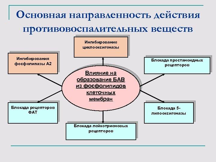 Основная направленность действия противовоспалительных веществ Ингибирование циклооксигеназы Ингибирования фосфолипазы А 2 Блокада простаноидных рецепторов