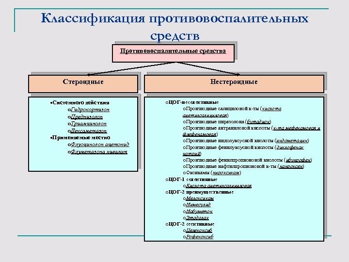 Классификация противовоспалительных средств Противовоспалительные средства Стероидные ·Системного действия o. Гидрокортизон o. Преднизолон o. Триамцинолон