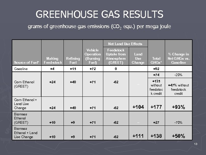 GREENHOUSE GAS RESULTS grams of greenhouse gas emissions (CO 2 equ. ) per mega