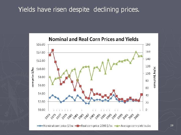 Yields have risen despite declining prices. 28