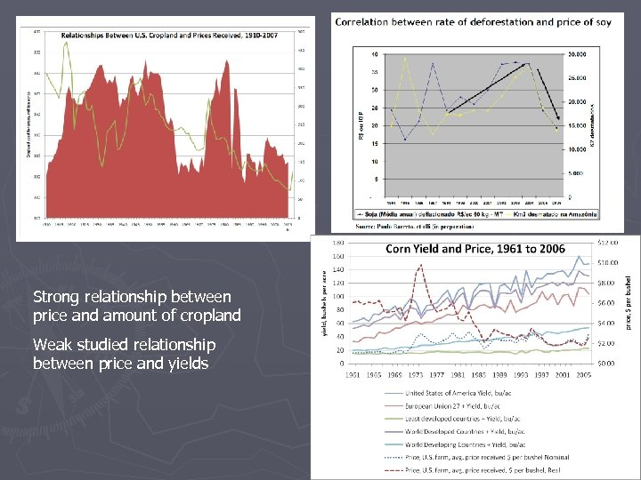 Stron relationship between price and cropland use Strong relationship between price and amount of