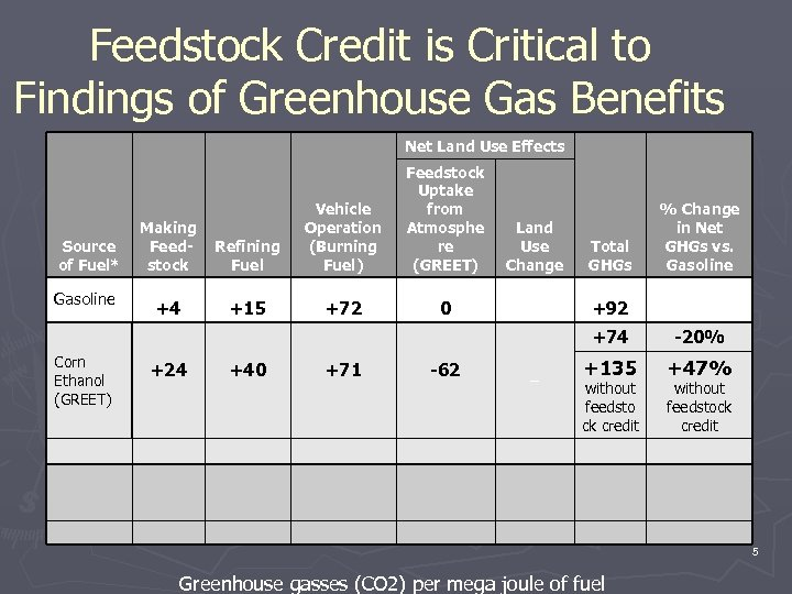 Feedstock Credit is Critical to Findings of Greenhouse Gas Benefits Net Land Use Effects