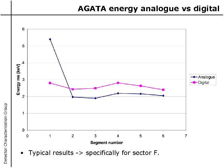 Detector Characterisation Group AGATA energy analogue vs digital • Typical results -> specifically for