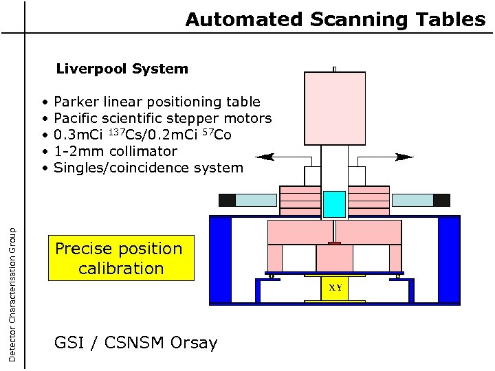 Automated Scanning Tables Liverpool System Detector Characterisation Group • • • Parker linear positioning