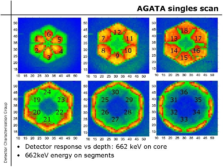 AGATA singles scan 1 2 6 3 5 4 7 8 Detector Characterisation Group