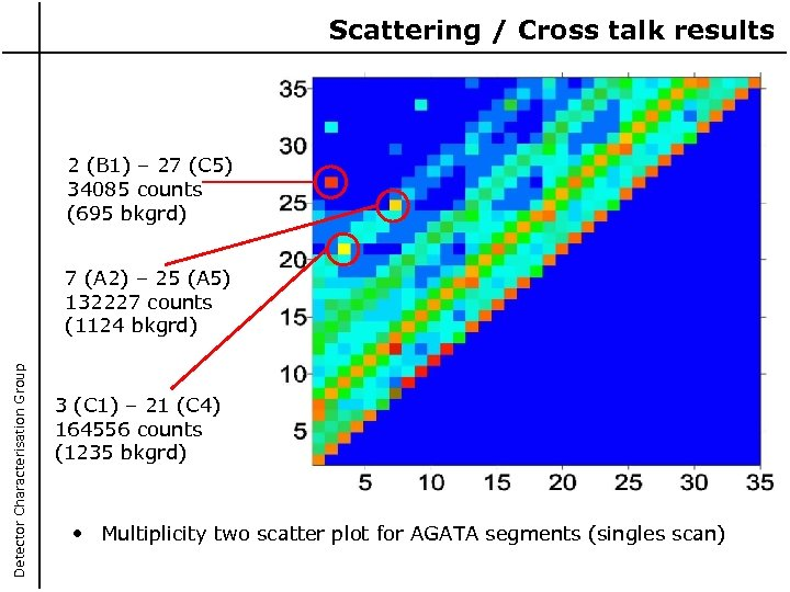 Scattering / Cross talk results 2 (B 1) – 27 (C 5) 34085 counts