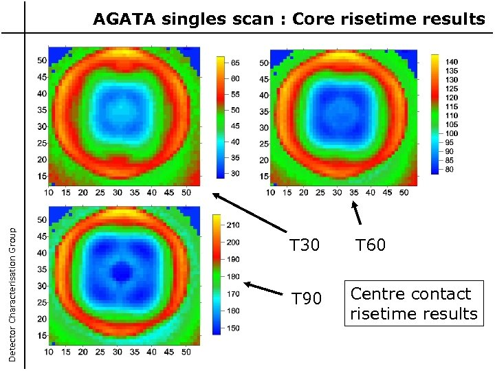 Detector Characterisation Group AGATA singles scan : Core risetime results T 30 T 90