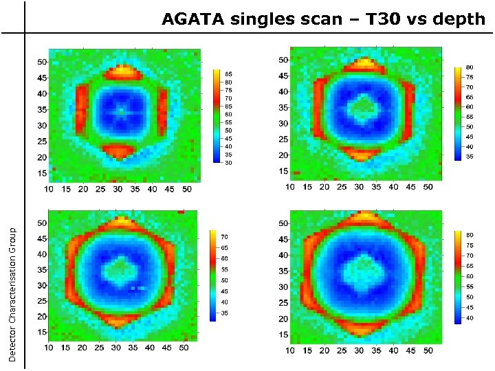 Detector Characterisation Group AGATA singles scan – T 30 vs depth