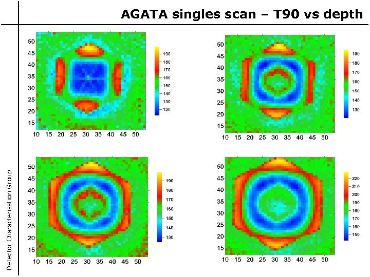 Detector Characterisation Group AGATA singles scan – T 90 vs depth