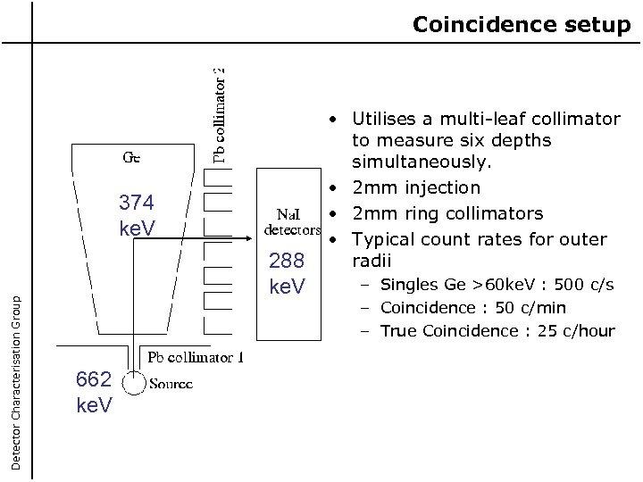 Coincidence setup Detector Characterisation Group 374 ke. V 288 ke. V 662 ke. V
