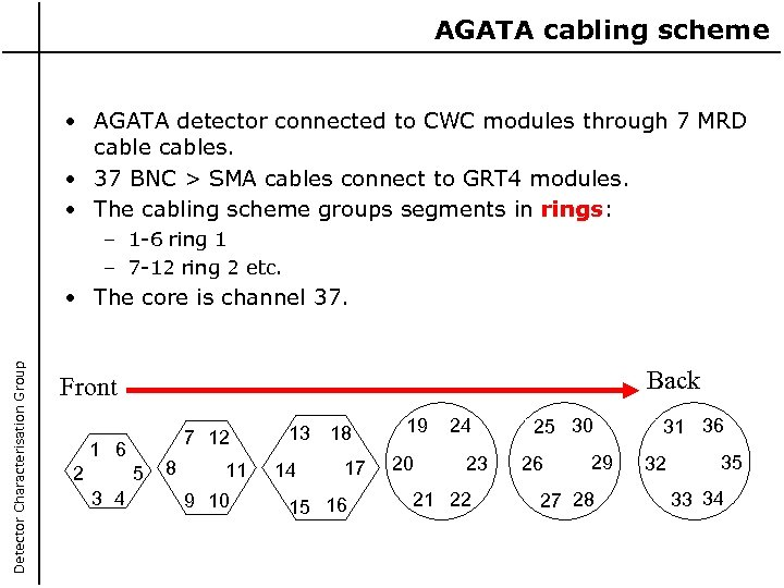 AGATA cabling scheme • AGATA detector connected to CWC modules through 7 MRD cables.