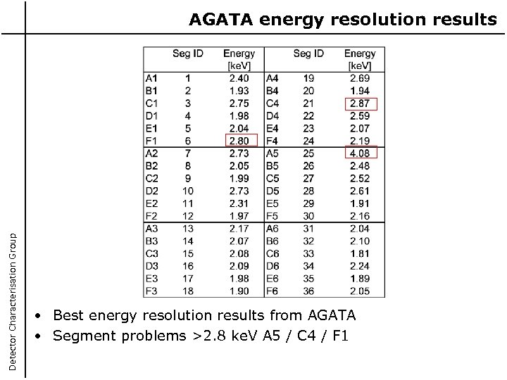 Detector Characterisation Group AGATA energy resolution results • Best energy resolution results from AGATA