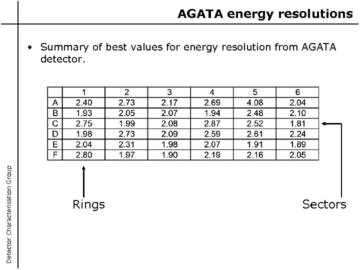 AGATA energy resolutions Detector Characterisation Group • Summary of best values for energy resolution