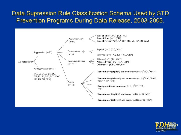 Data Supression Rule Classification Schema Used by STD Prevention Programs During Data Release, 2003
