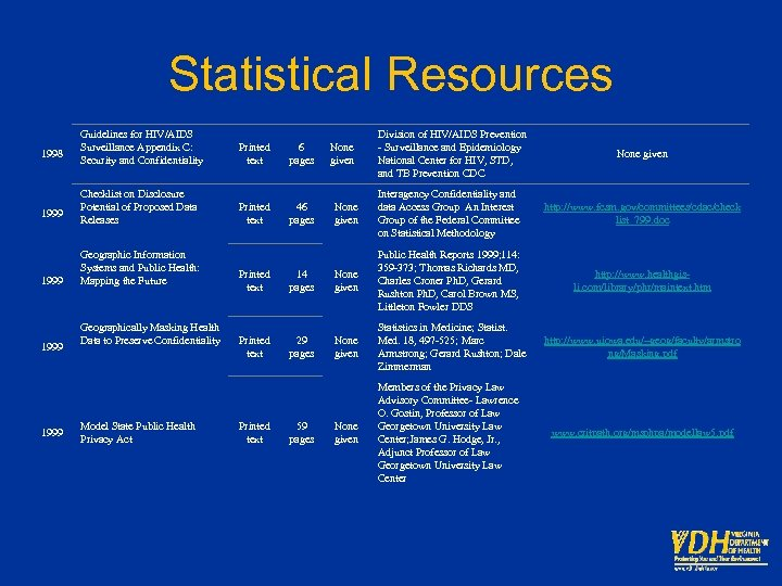 Statistical Resources 1998 1999 Guidelines for HIV/AIDS Surveillance Appendix C: Security and Confidentiality Printed