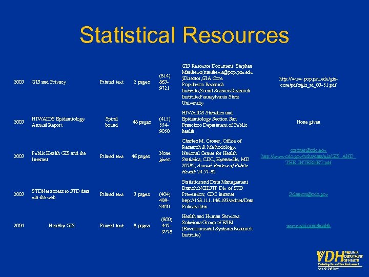 Statistical Resources 2003 GIS and Privacy 2003 HIV/AIDS Epidemiology Annual Report 2003 2004 Public