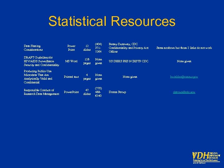 Statistical Resources Power Point 12 slides (404) 3715264 Betsey Dunaway, CDC Confidentiality and Privacy