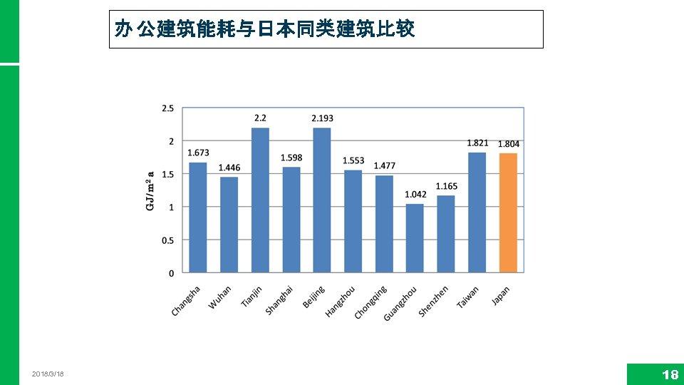 办 公建筑能耗与日本同类建筑比较 2018/3/18 18