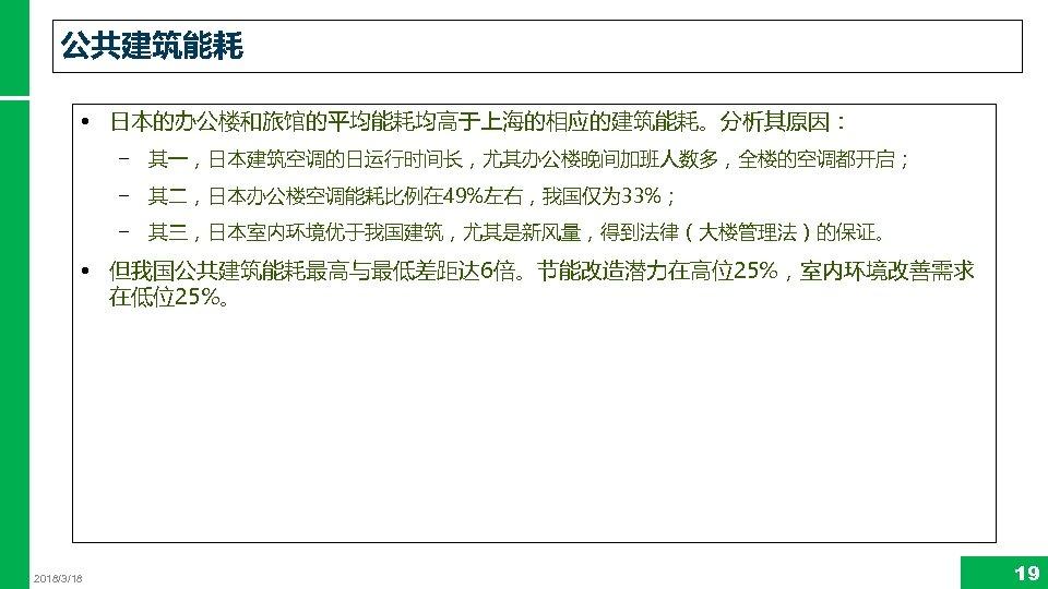 公共建筑能耗 • 日本的办公楼和旅馆的平均能耗均高于上海的相应的建筑能耗。分析其原因: − 其一,日本建筑空调的日运行时间长,尤其办公楼晚间加班人数多,全楼的空调都开启; − 其二,日本办公楼空调能耗比例在 49%左右,我国仅为 33%; − 其三,日本室内环境优于我国建筑,尤其是新风量,得到法律(大楼管理法)的保证。 • 但我国公共建筑能耗最高与最低差距达 6倍。节能改造潜力在高位25%,室内环境改善需求