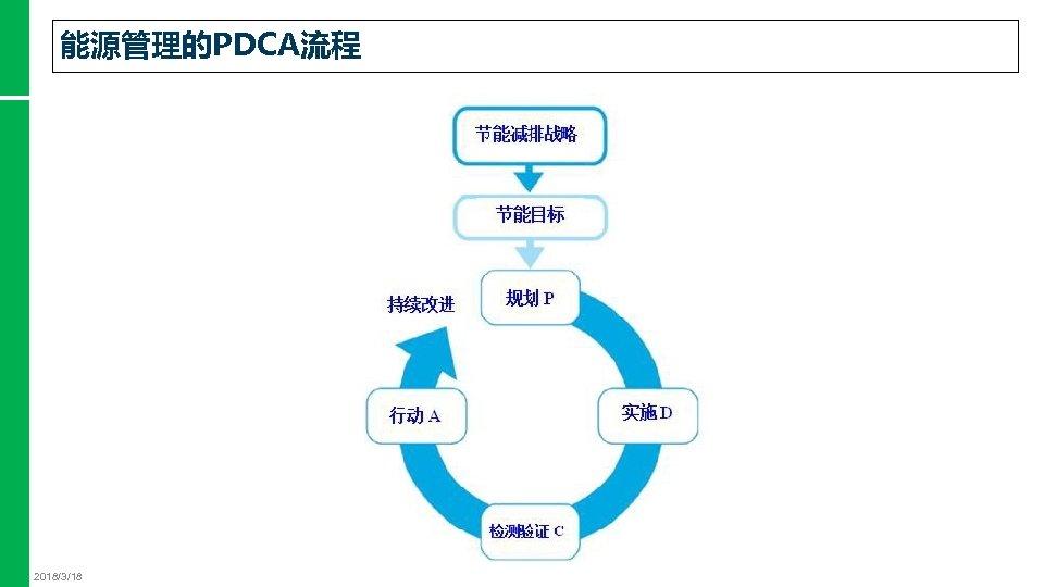 能源管理的PDCA流程 2018/3/18