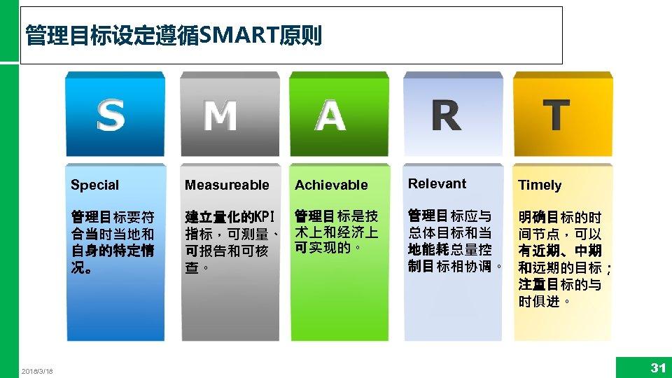 管理目标设定遵循SMART原则 Achievable Special 管理目标要符 合当时当地和 自身的特定情 况。 2018/3/18 Measureable 建立量化的KPI 管理目标是技 指标,可测量、 术上和经济上 可实现的。