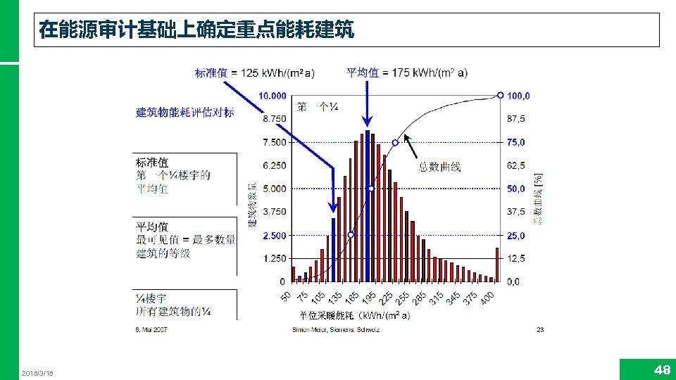 在能源审计基础上确定重点能耗建筑 2018/3/18 48